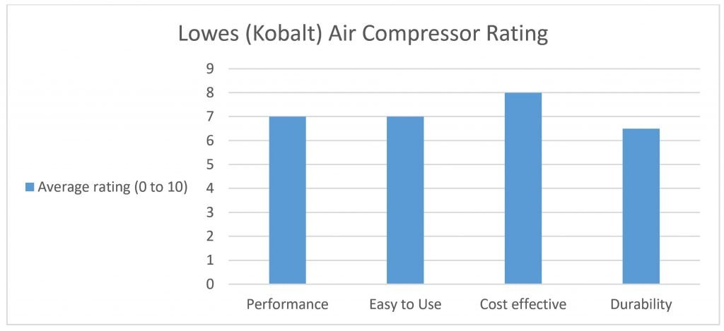 Lowes Air Compressor, Are They Any Good? 4